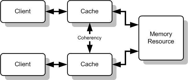 Mechanizm cache