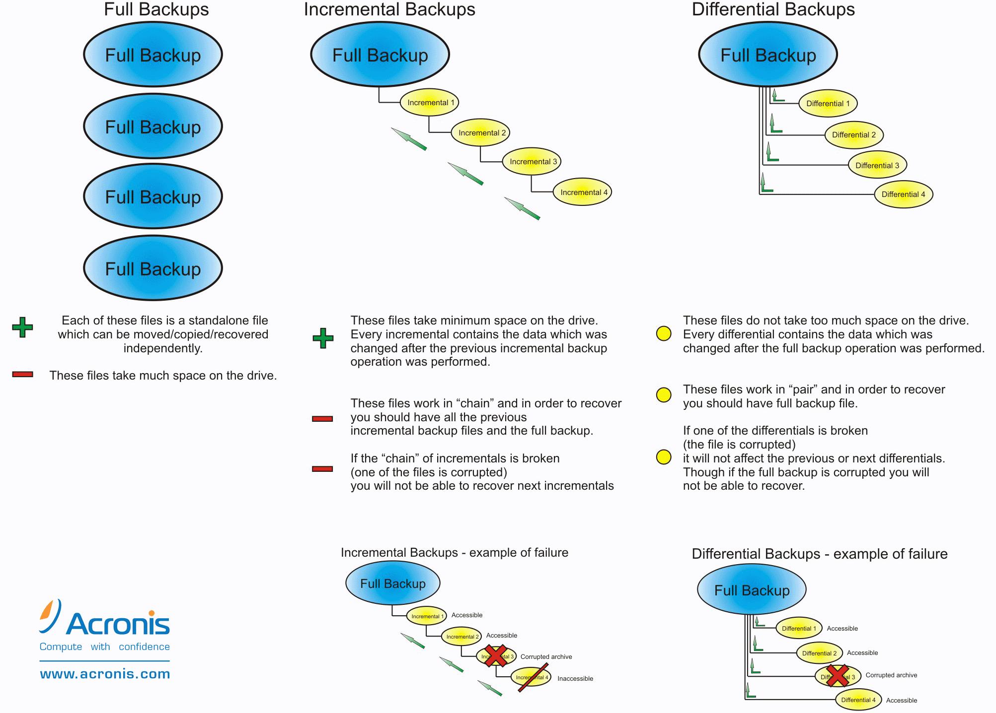 Acronis - różnice kopii zapasowych różnicowych oraz przyrostowych
